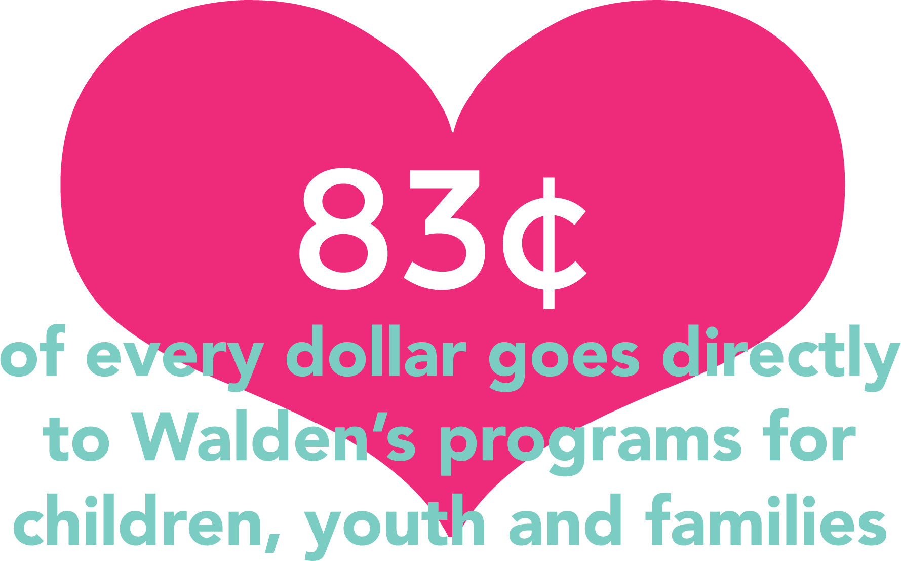 83 cents of every dollar goes to programs.